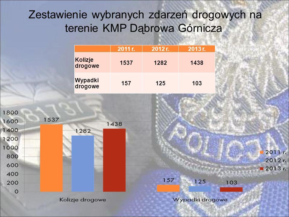 Zestawienie wybranych zdarzeń drogowych na terenie KMP Dąbrowa Górnicza