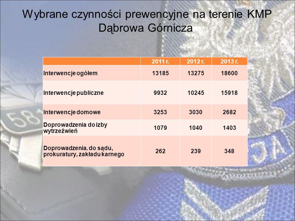 Wybrane czynności prewencyjne na terenie KMP Dąbrowa Górnicza