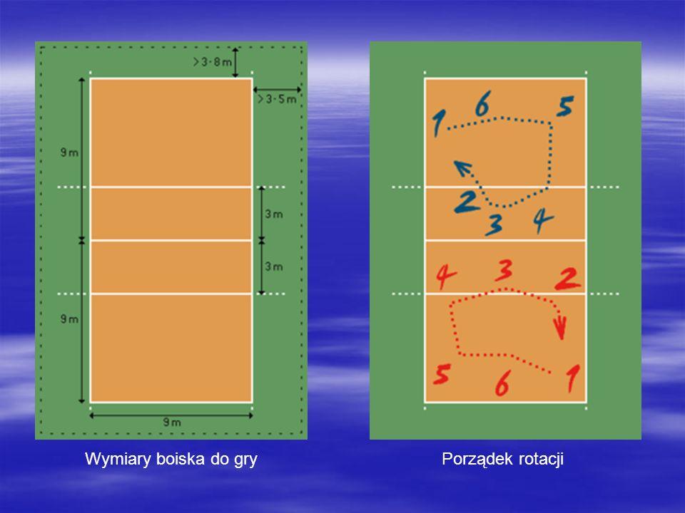 Wymiary boiska do gry Porządek rotacji