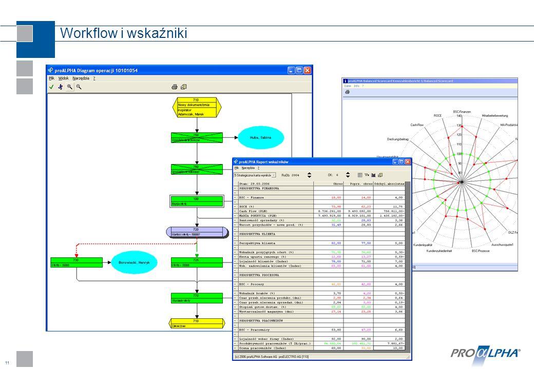 Workflow i wskaźniki