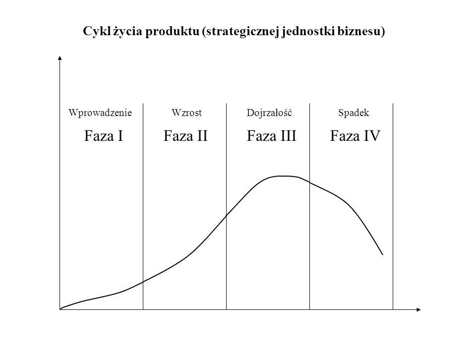 Cykl życia produktu (strategicznej jednostki biznesu)