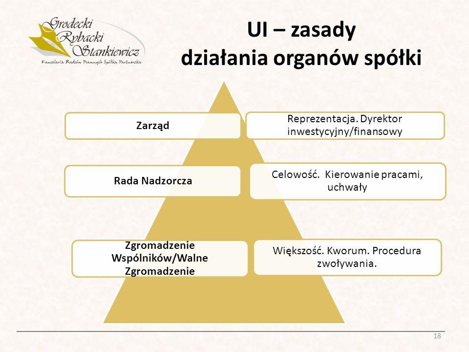 UI – zasady działania organów spółki