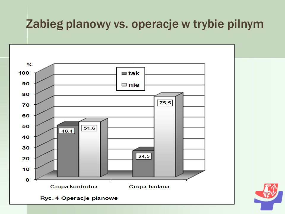 Zabieg planowy vs. operacje w trybie pilnym