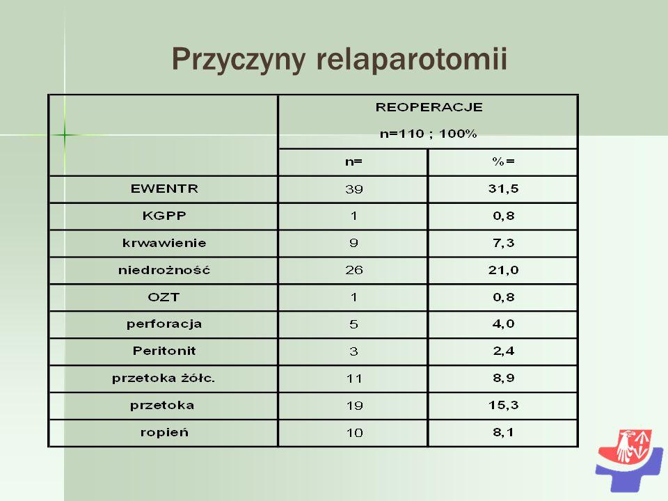 Przyczyny relaparotomii