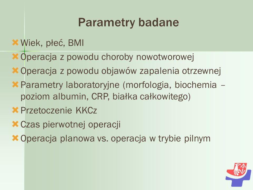 Parametry badane Wiek, płeć, BMI