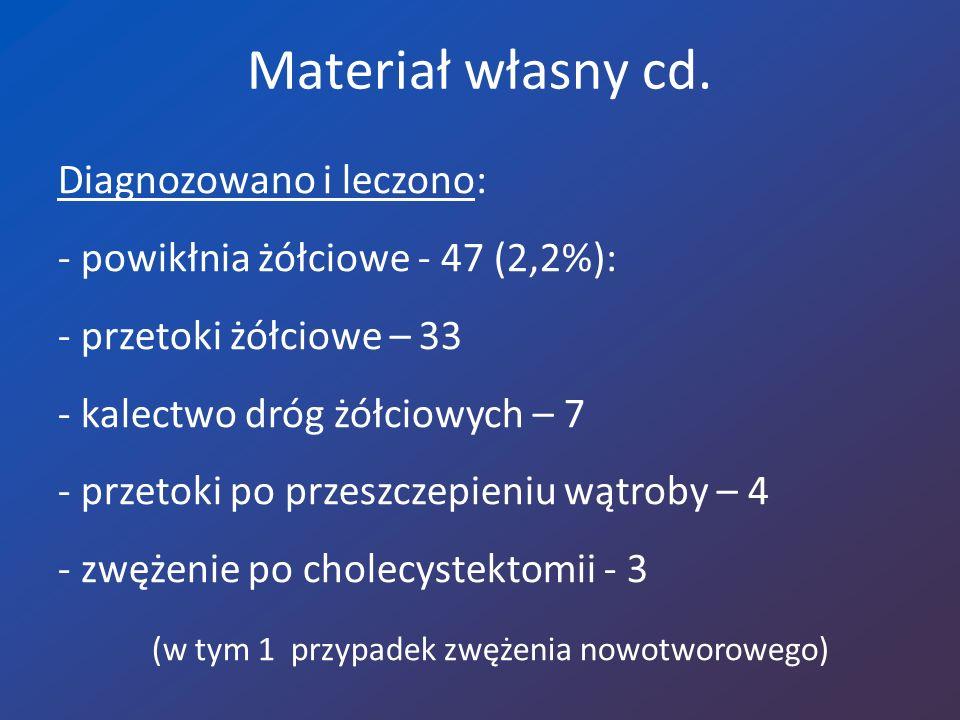 Materiał własny cd. Diagnozowano i leczono: