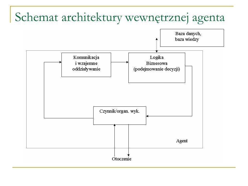 Schemat architektury wewnętrznej agenta