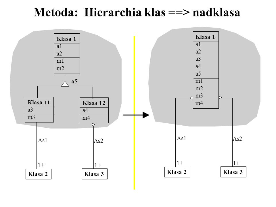 Metoda: Hierarchia klas ==> nadklasa