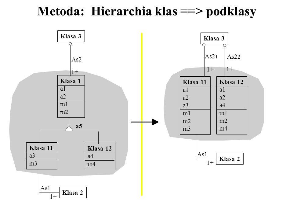 Metoda: Hierarchia klas ==> podklasy