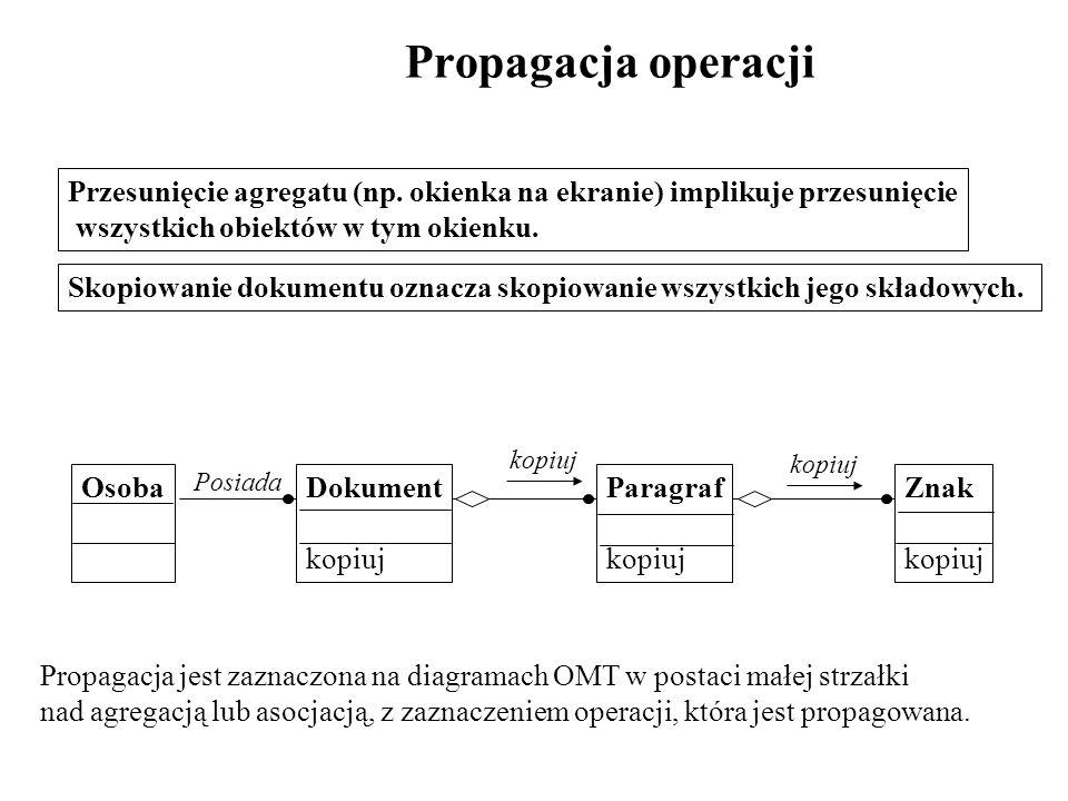 Propagacja operacji Przesunięcie agregatu (np. okienka na ekranie) implikuje przesunięcie. wszystkich obiektów w tym okienku.