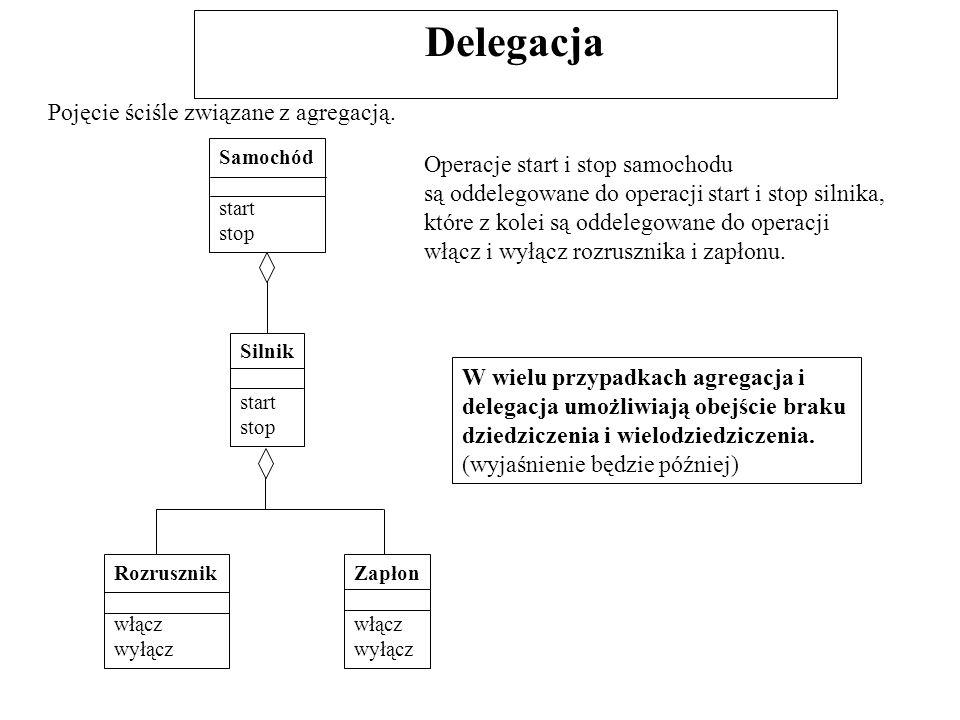 Delegacja Pojęcie ściśle związane z agregacją.