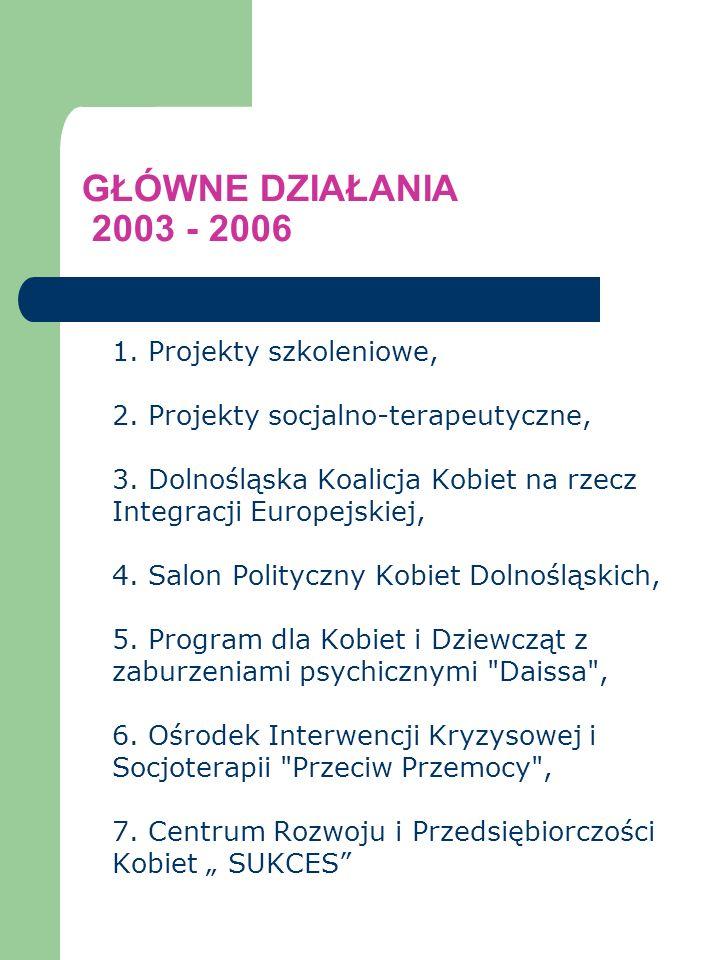 GŁÓWNE DZIAŁANIA 2003 - 2006