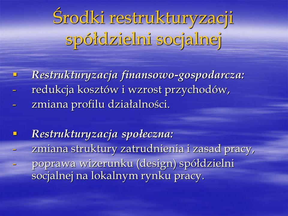 Środki restrukturyzacji spółdzielni socjalnej