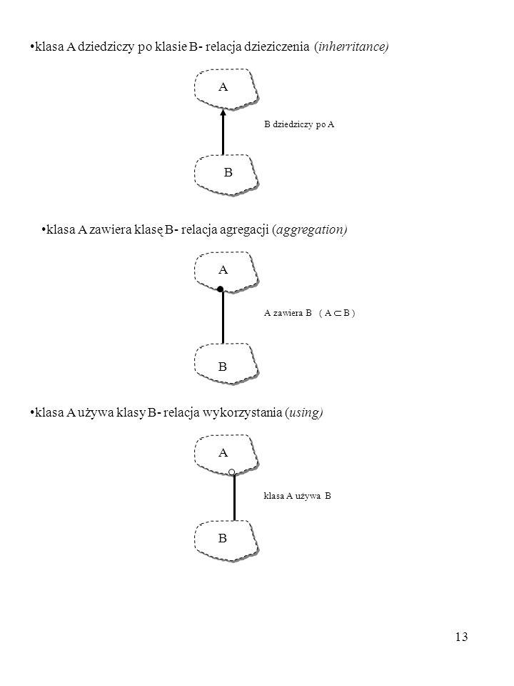 klasa A dziedziczy po klasie B- relacja dzieziczenia (inherritance)