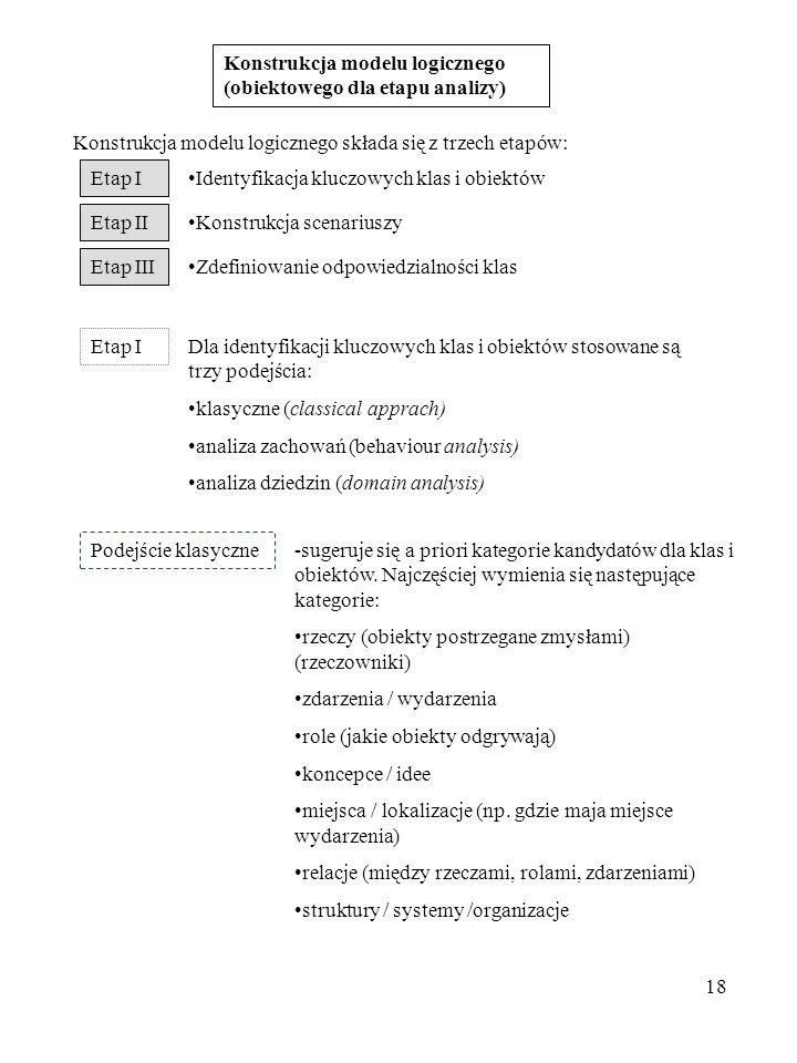 Konstrukcja modelu logicznego (obiektowego dla etapu analizy)