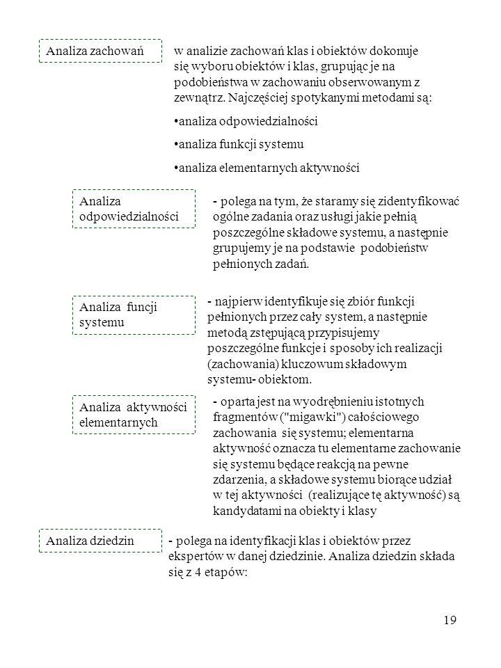 Analiza zachowań