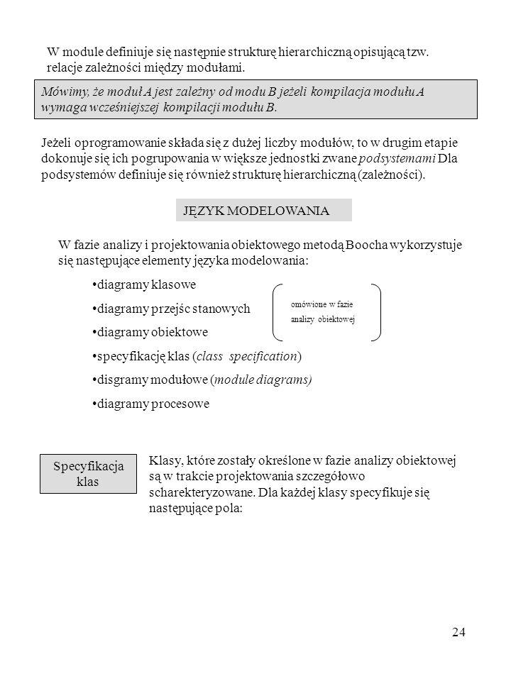 diagramy przejśc stanowych diagramy obiektowe