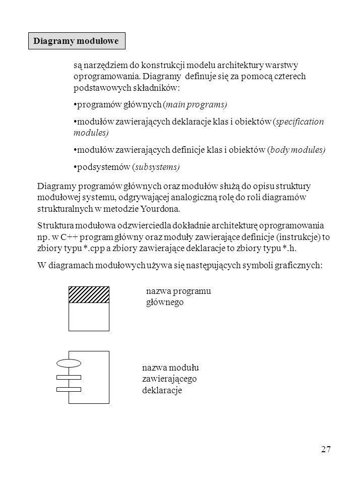 Diagramy modułowe