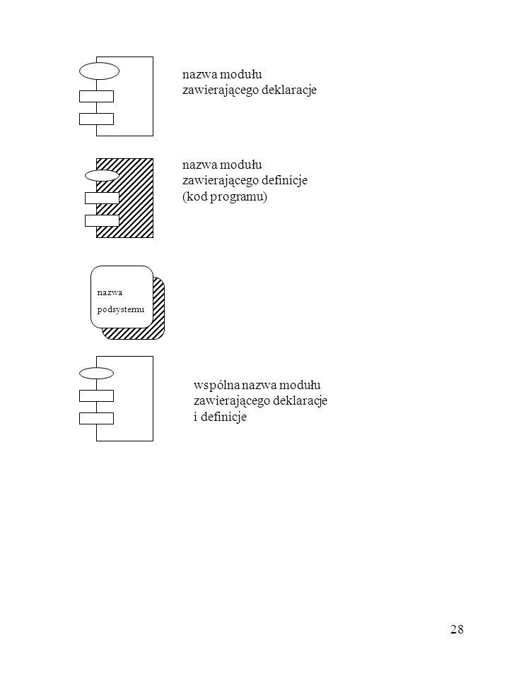 nazwa modułu zawierającego deklaracje