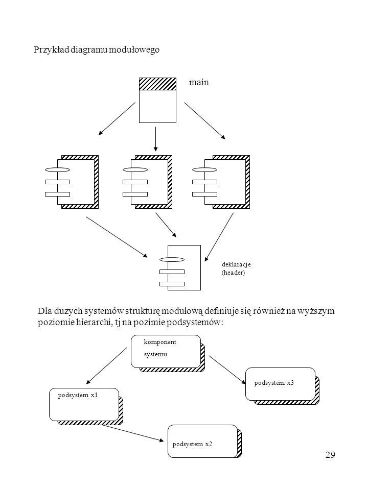 Przykład diagramu modułowego