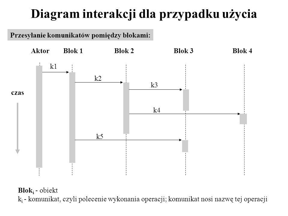 Diagram interakcji dla przypadku użycia