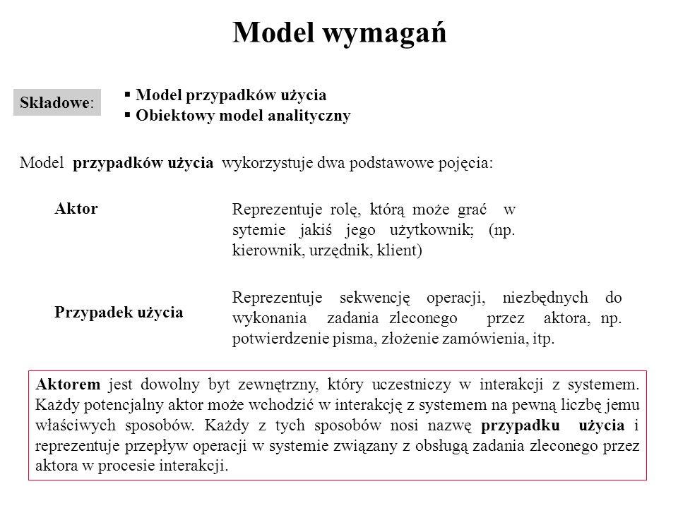 Model wymagań Model przypadków użycia Składowe: