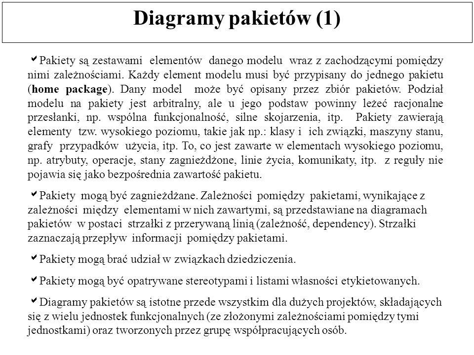 Diagramy pakietów (1)