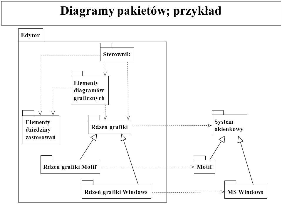 Diagramy pakietów; przykład