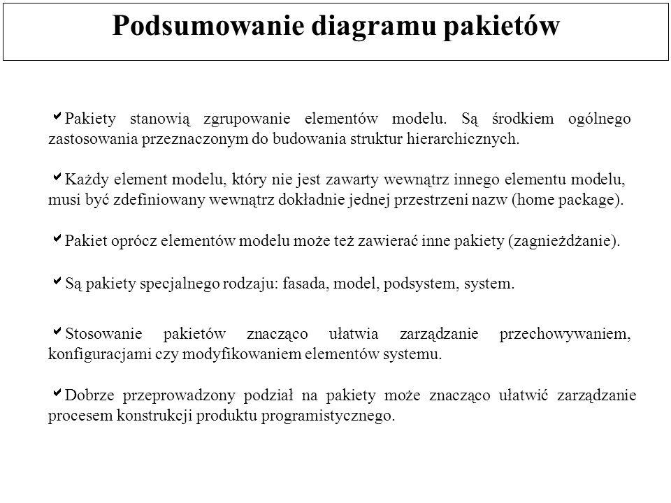 Podsumowanie diagramu pakietów