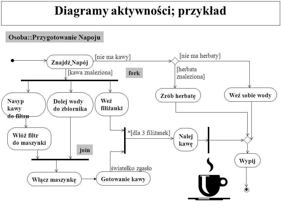 Diagramy aktywności; przykład