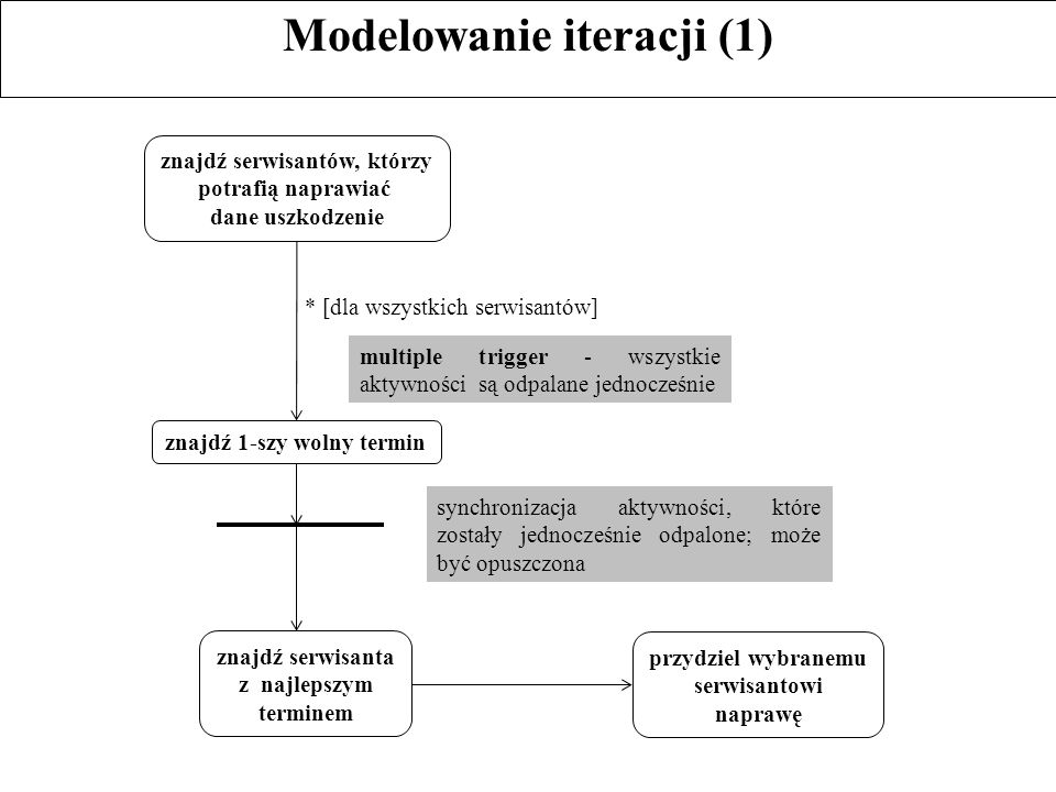 Modelowanie iteracji (1)