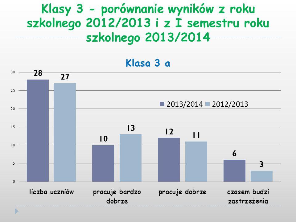 Klasy 3 - porównanie wyników z roku szkolnego 2012/2013 i z I semestru roku szkolnego 2013/2014