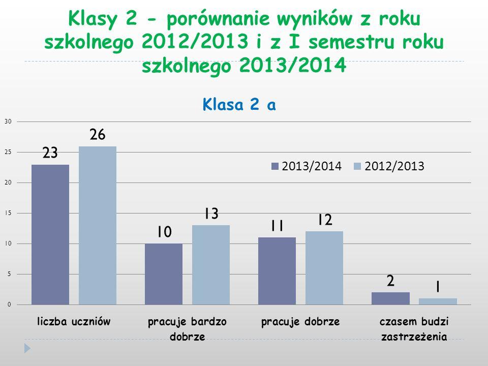 Klasy 2 - porównanie wyników z roku szkolnego 2012/2013 i z I semestru roku szkolnego 2013/2014