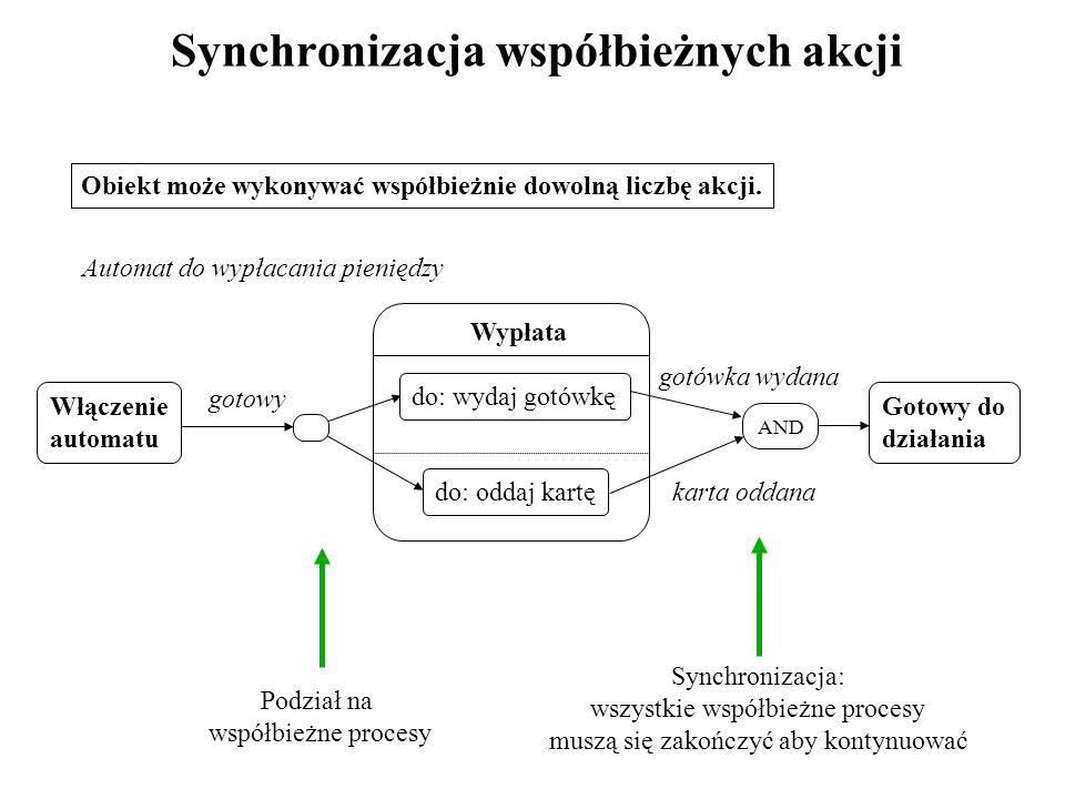 Synchronizacja współbieżnych akcji