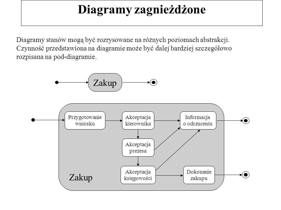 Diagramy zagnieżdżone