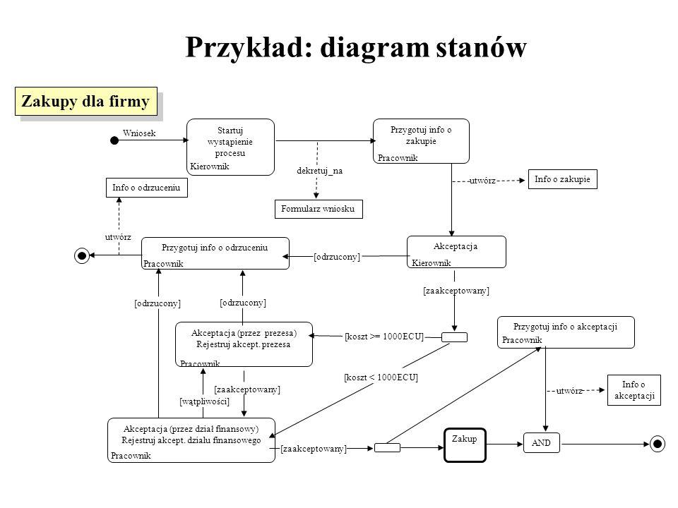 Przykład: diagram stanów