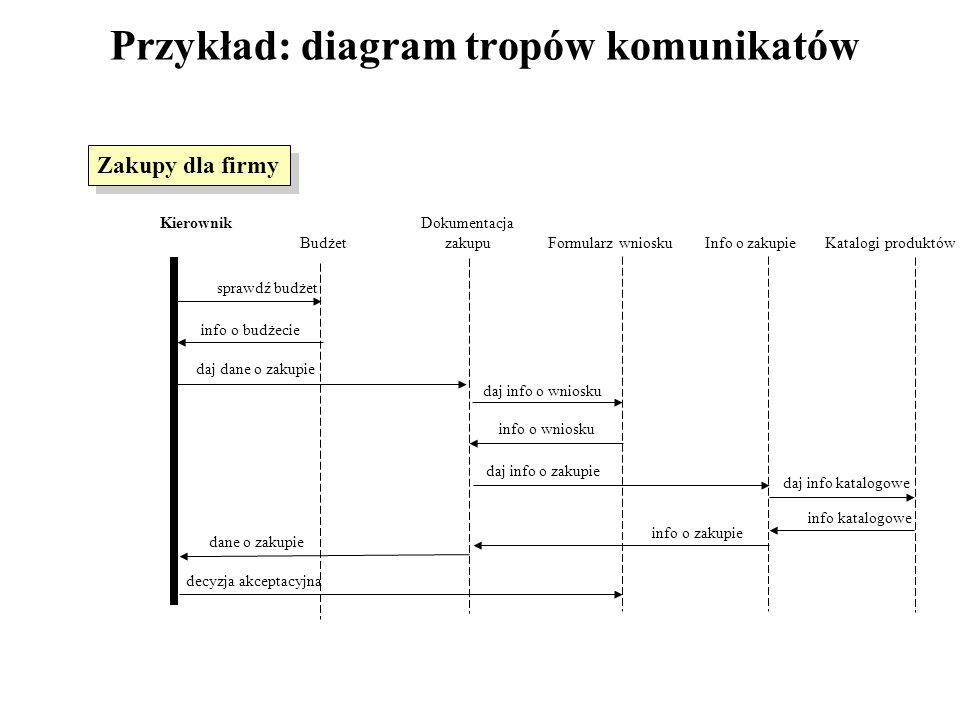 Przykład: diagram tropów komunikatów