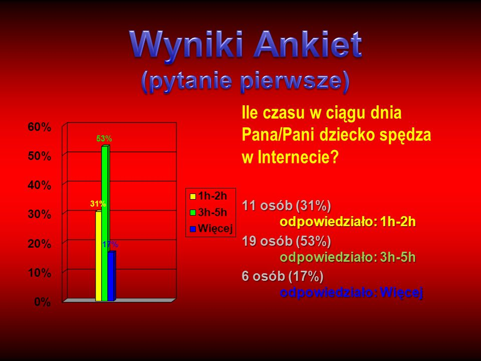 Wyniki Ankiet (pytanie pierwsze)