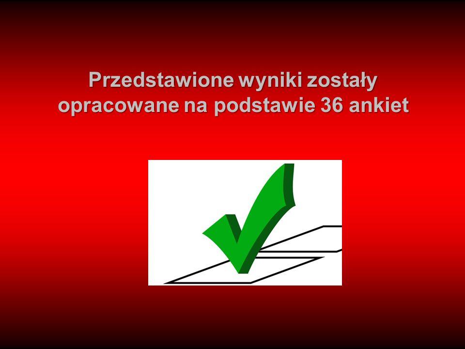 Przedstawione wyniki zostały opracowane na podstawie 36 ankiet