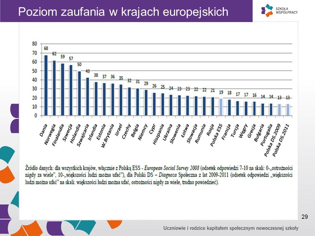 Poziom zaufania w krajach europejskich