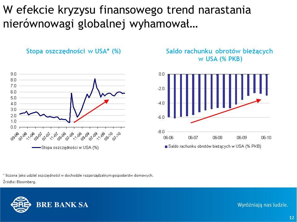 W efekcie kryzysu finansowego trend narastania nierównowagi globalnej wyhamował…