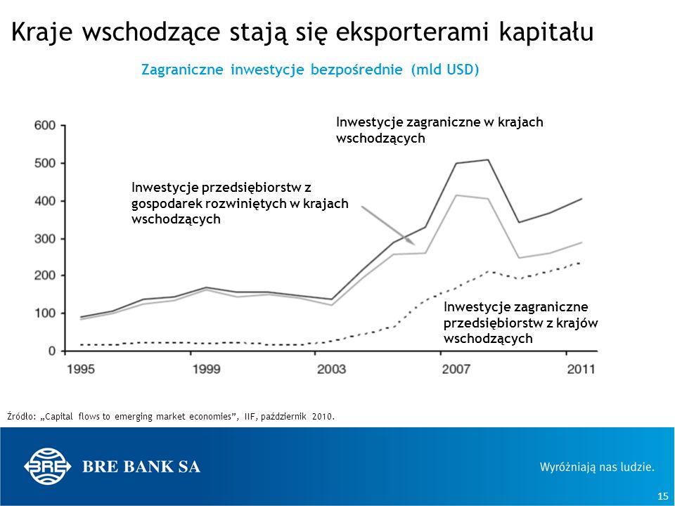 Kraje wschodzące stają się eksporterami kapitału