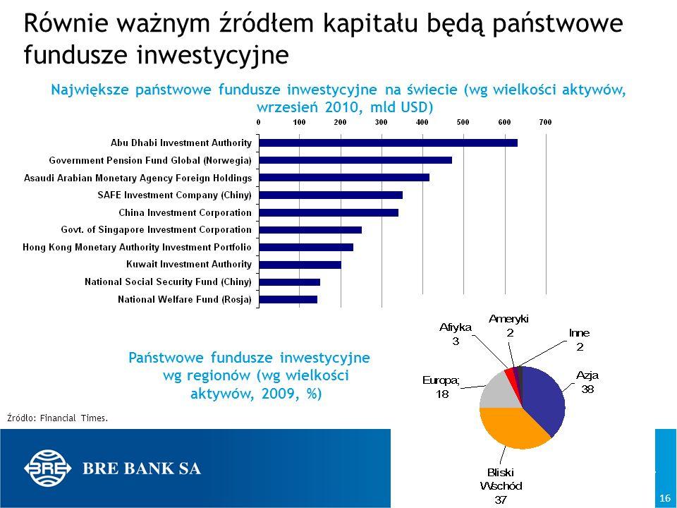 Równie ważnym źródłem kapitału będą państwowe fundusze inwestycyjne