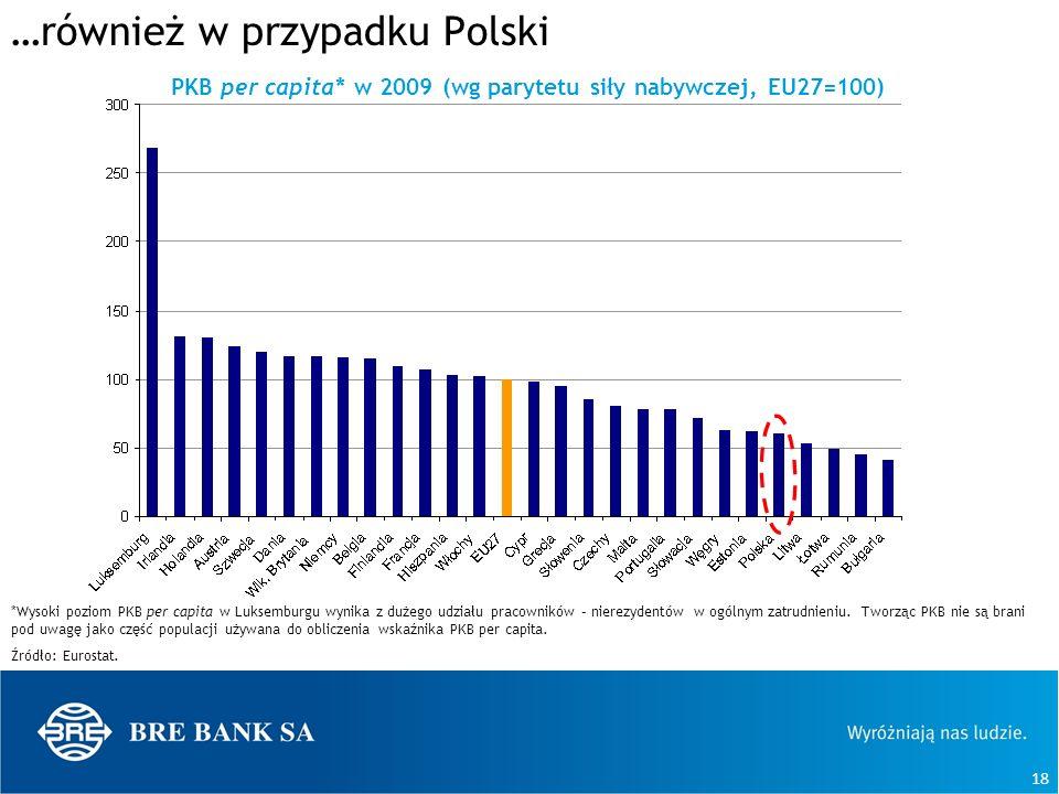 …również w przypadku Polski