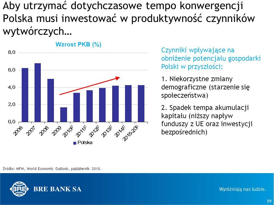 Aby utrzymać dotychczasowe tempo konwergencji Polska musi inwestować w produktywność czynników wytwórczych…