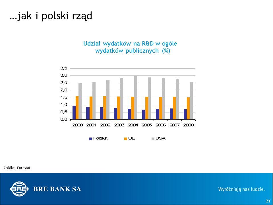 Udział wydatków na R&D w ogóle wydatków publicznych (%)