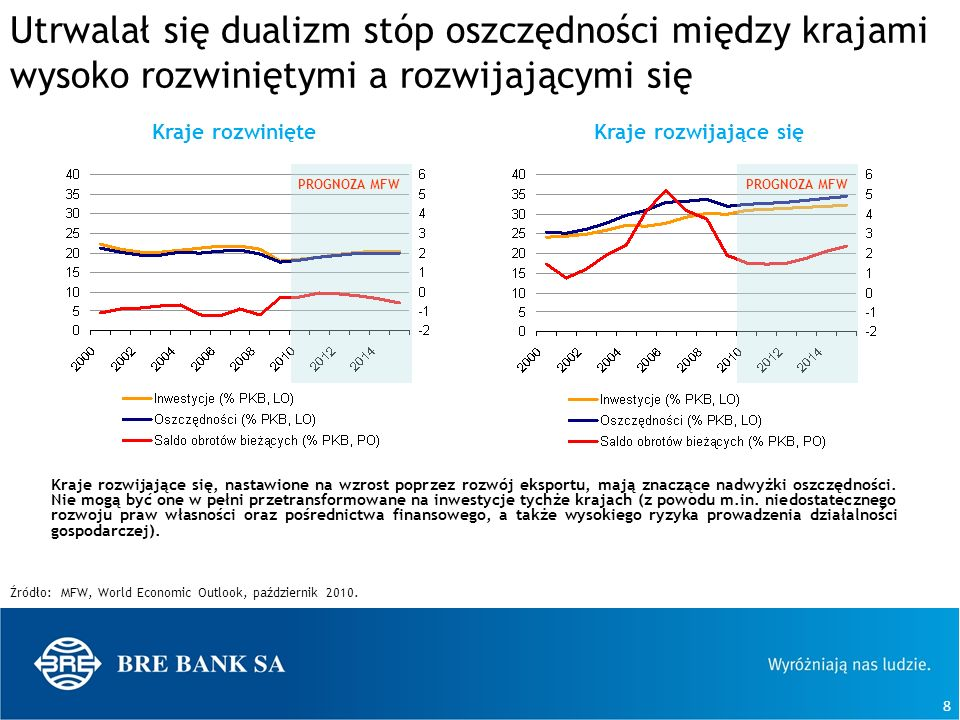 Utrwalał się dualizm stóp oszczędności między krajami wysoko rozwiniętymi a rozwijającymi się