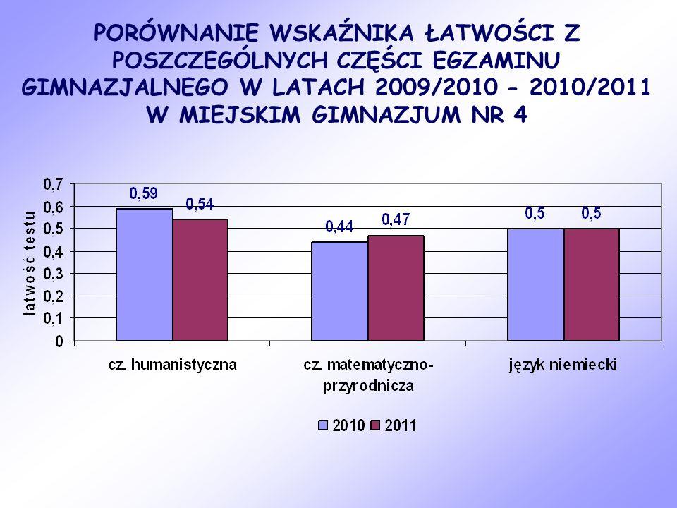 PORÓWNANIE WSKAŹNIKA ŁATWOŚCI Z POSZCZEGÓLNYCH CZĘŚCI EGZAMINU GIMNAZJALNEGO W LATACH 2009/2010 - 2010/2011 W MIEJSKIM GIMNAZJUM NR 4