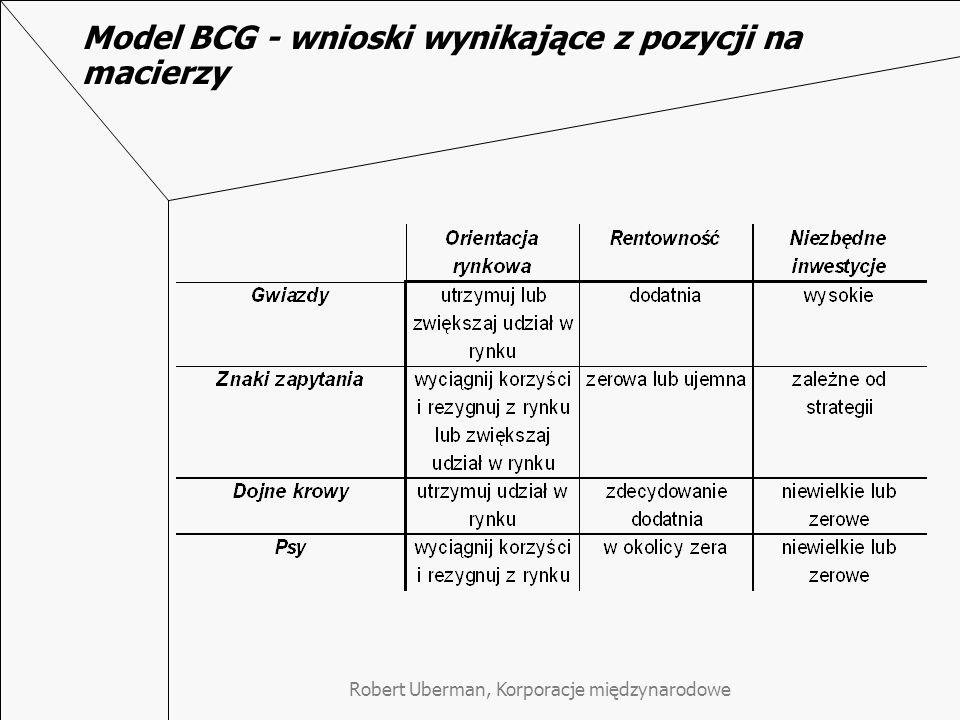 Model BCG - wnioski wynikające z pozycji na macierzy