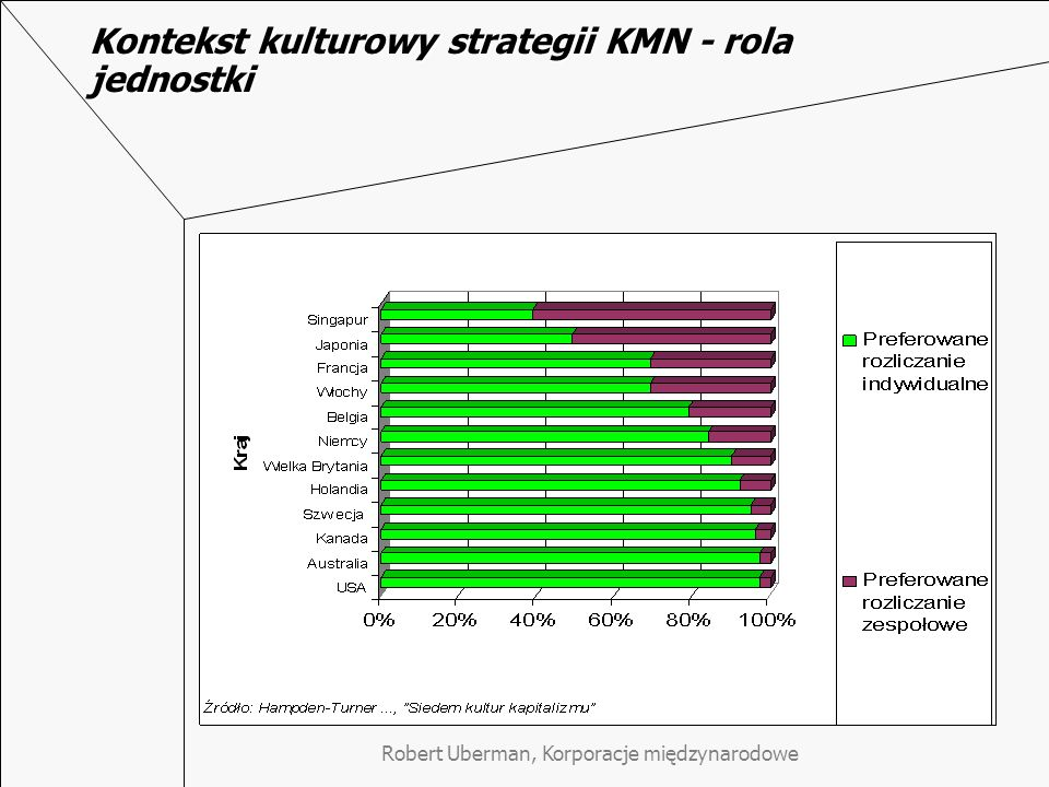 Kontekst kulturowy strategii KMN - rola jednostki